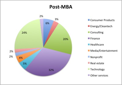 MBA이후Industry