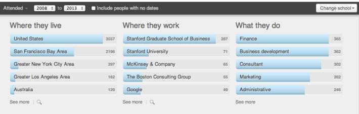 Linkedin에서 본 Stanford MBA 08~13년생 프로파일